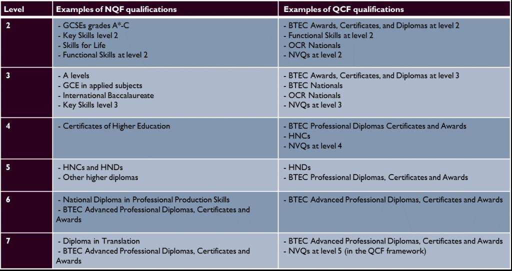 Apprenticeship qualification equivalents